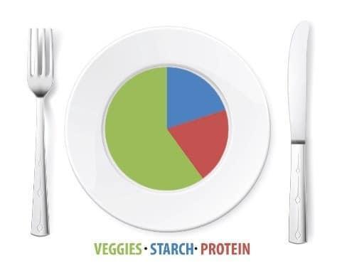 minerals-vitamins-multivitamins_dinner-plate-pie-chart_image