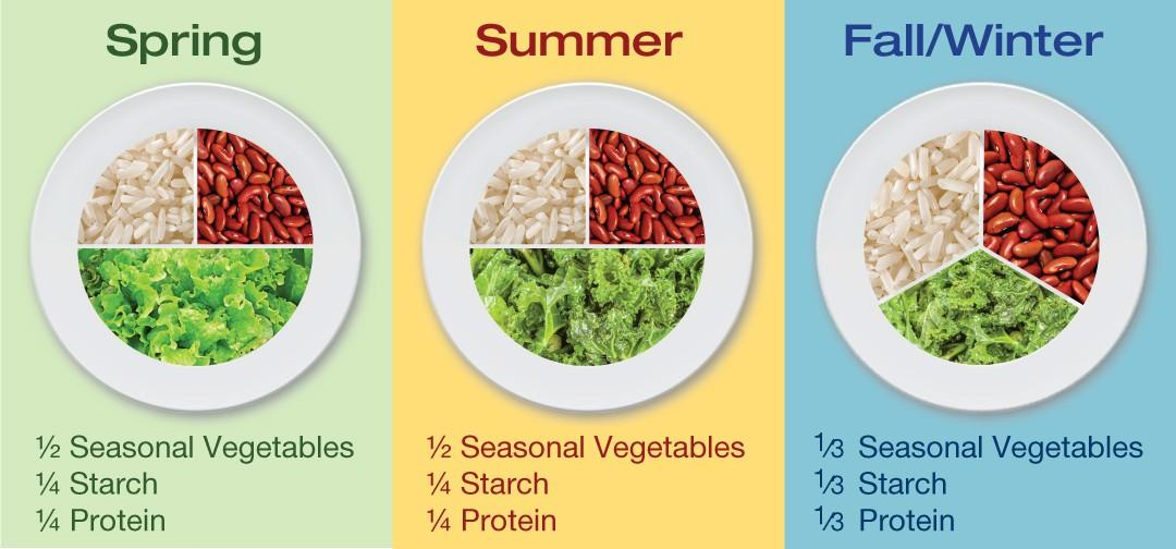 The 3-Season Diet: Eat the Way Nature Intended: Lose Weight, Beat Food Cravings,